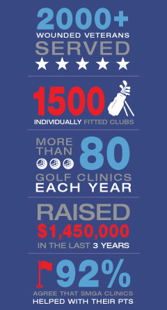 how we help support wounded warriors
